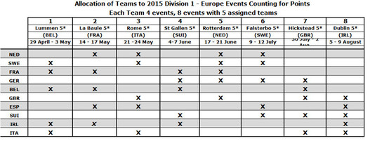 Allocation of Teams to 2015 Division 1